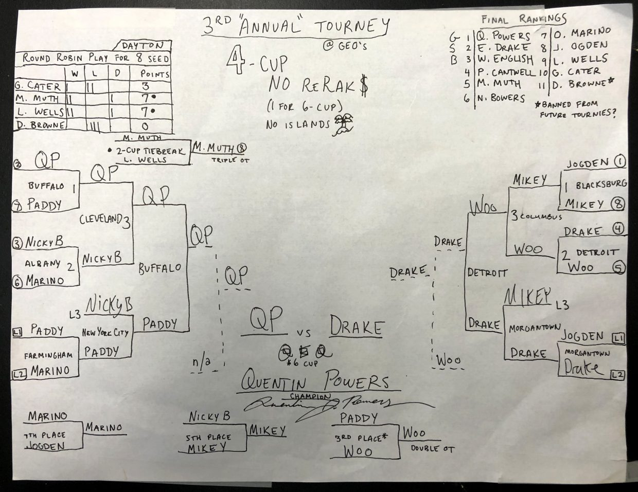 """20rd """"annual"""" tournament – Bowers"""